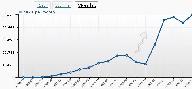 far crescere visite del sito