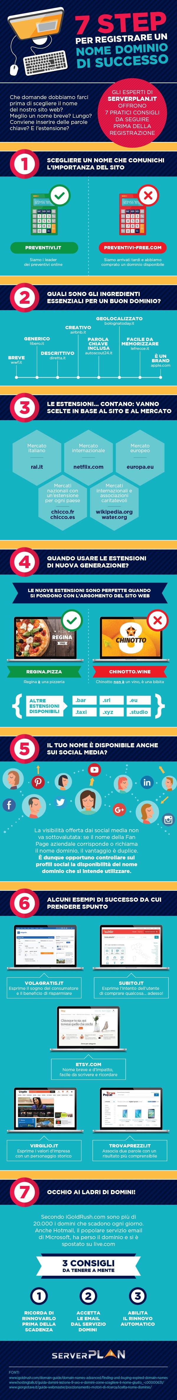 Serverplan - infografica 7step per registrare un nome dominio di successo